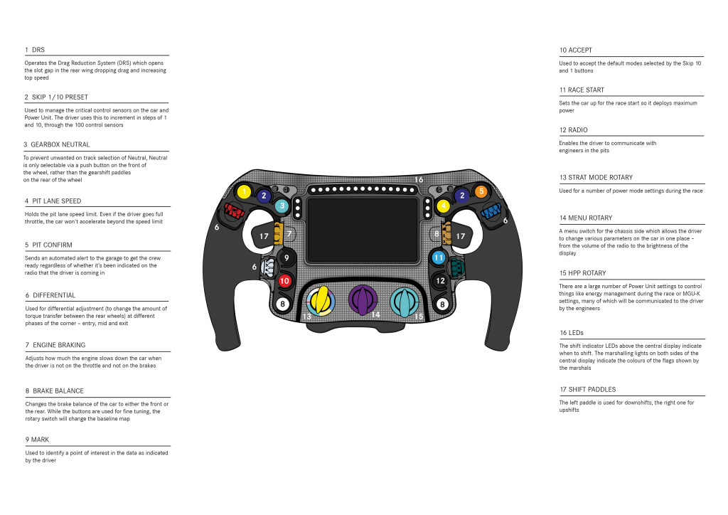 Mercedes-AMG F1 Steering Wheel
