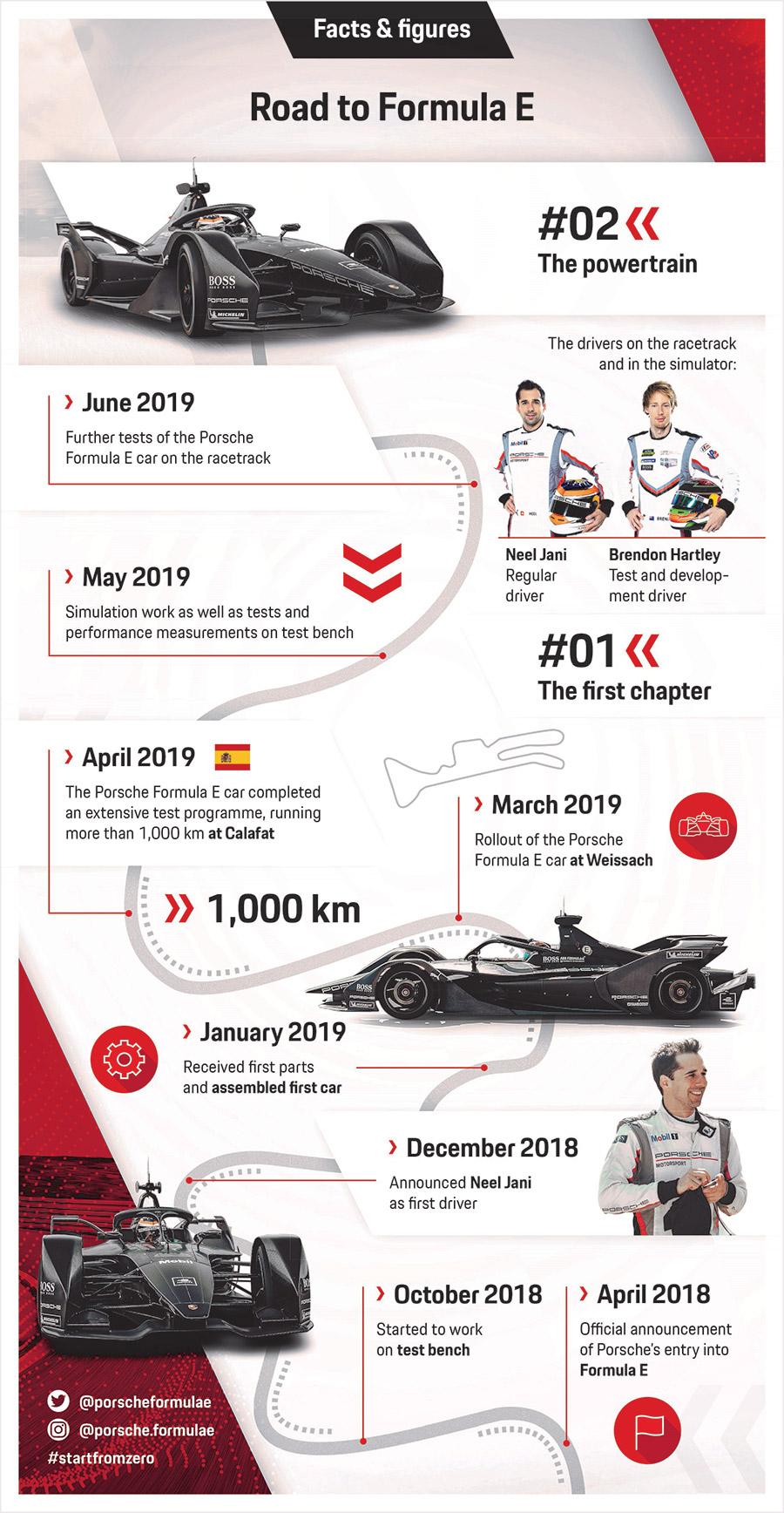 Porsche Formula E Powertrain 5