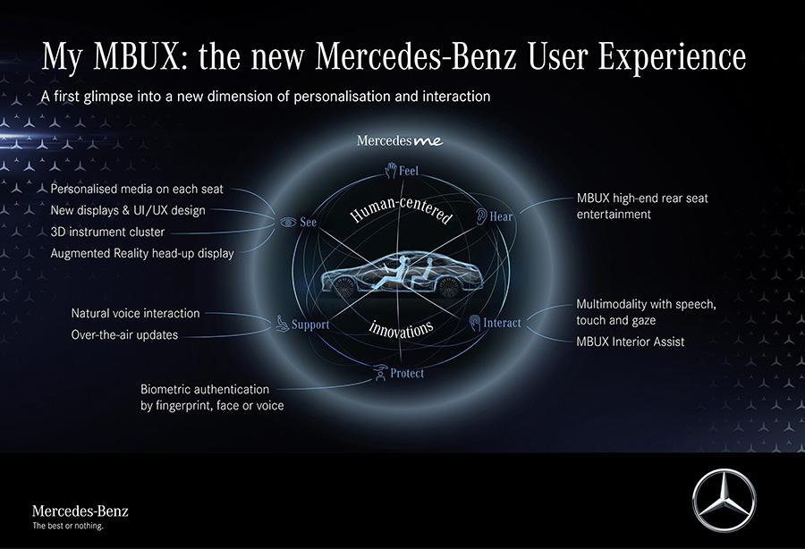 Mercedes-Benz S-Class DIGITAL User Experience