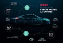Molex Car of the Future Survey