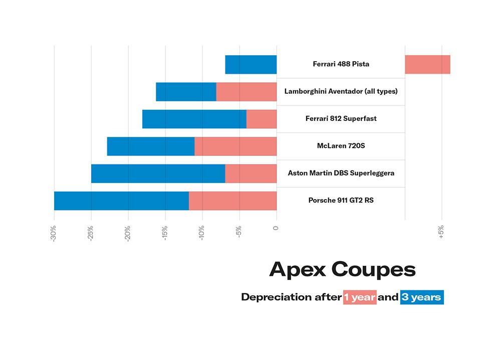 Hagerty Supercar Depreciation Study