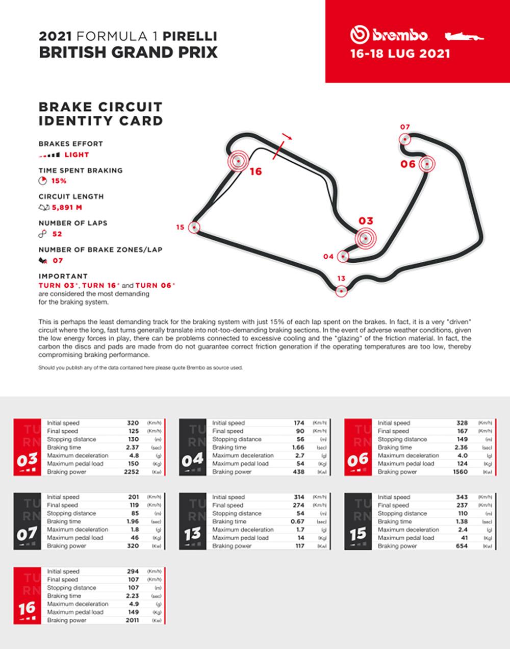Brembo Brake Facts Formula 1 Britain GP