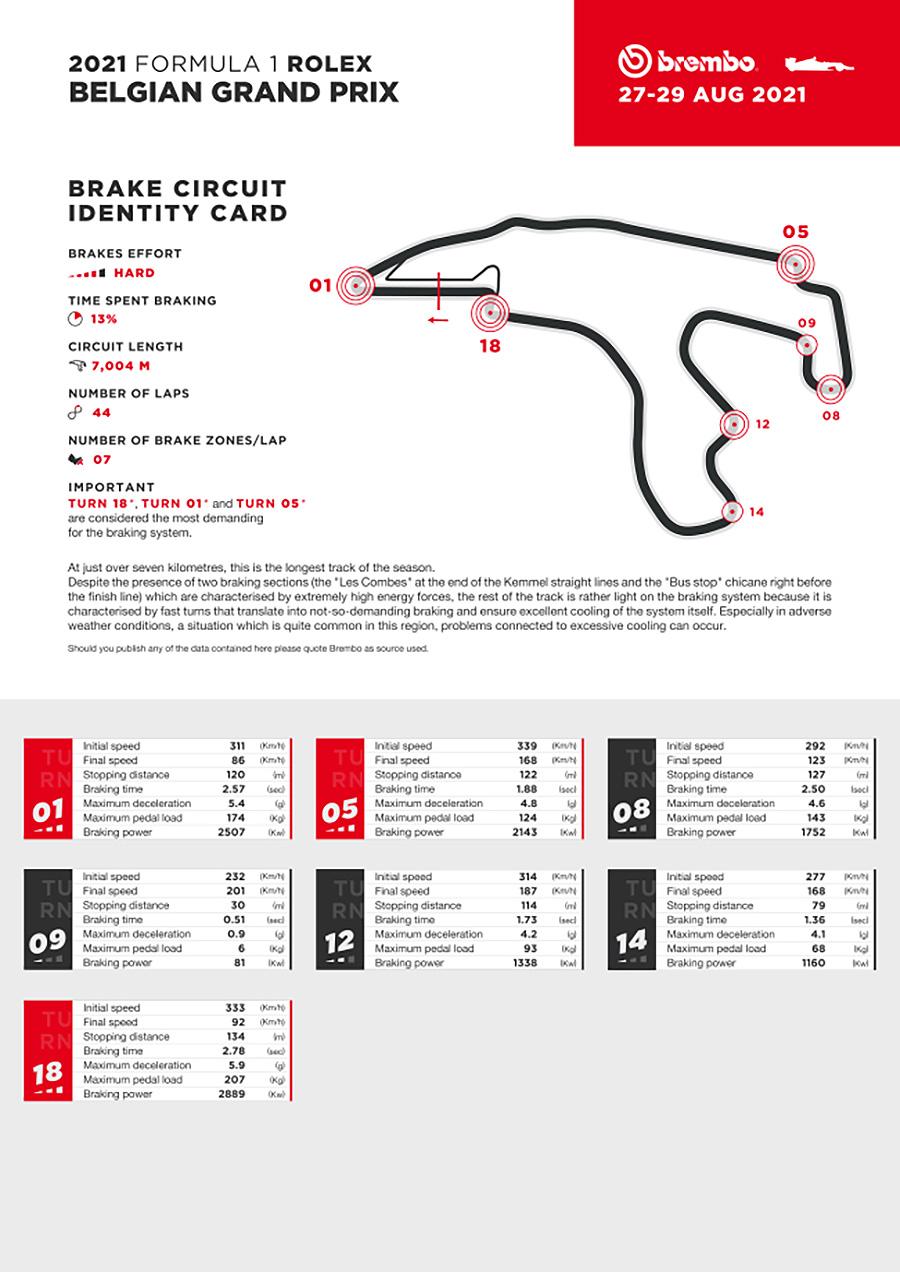 Brembo Brake Facts for Formula 1 Belgium
